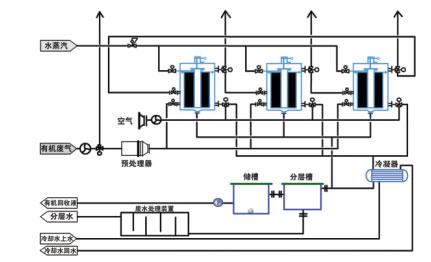活性炭纤维有机废气吸附回收成套装置